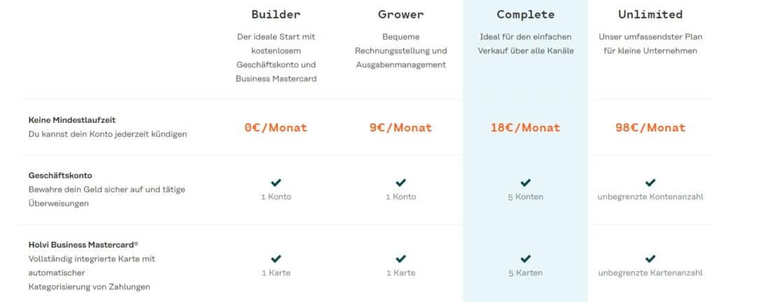 Die vier Konten-Modelle bei Holvi im Vergleich